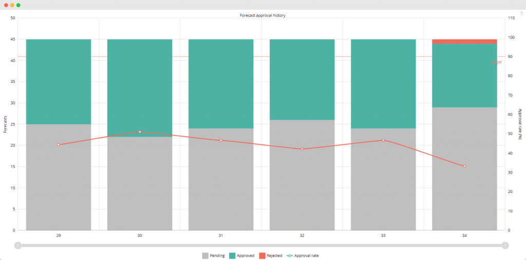 prescience web app forecast approval chart