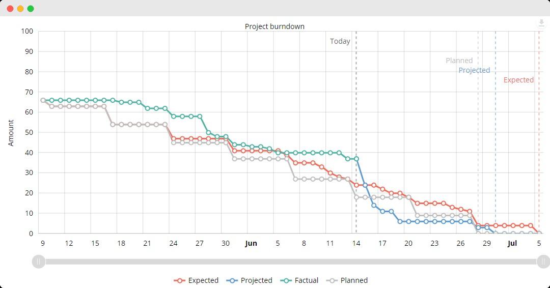 prescience project burndown chart